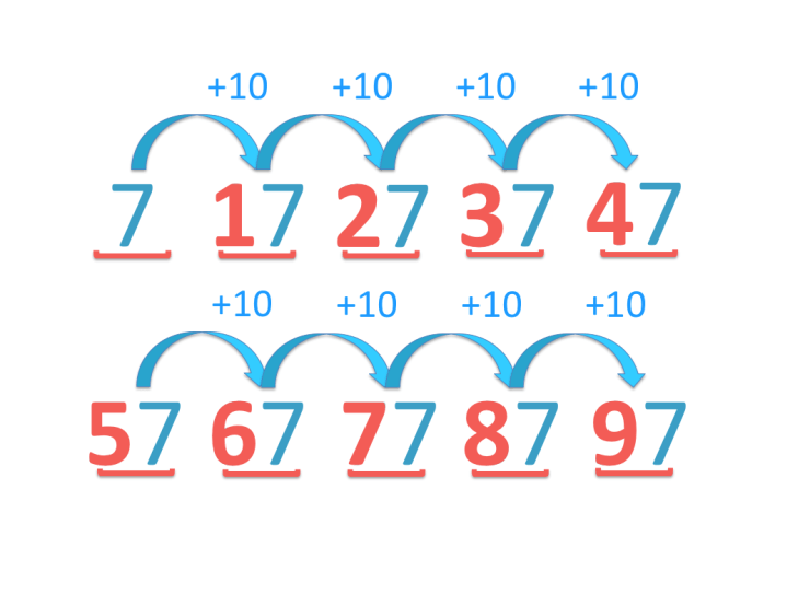 counting up in tens increases the tens digit by one each time