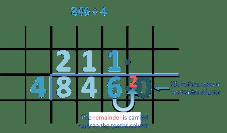 Short-Division-Remainder-Decimals.png