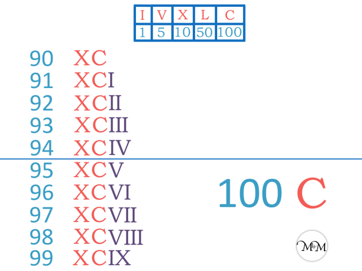 chart showing the roman numerals 90 to 100