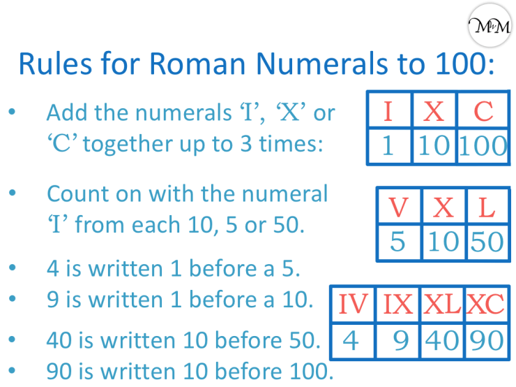 rules for roman numerals poster