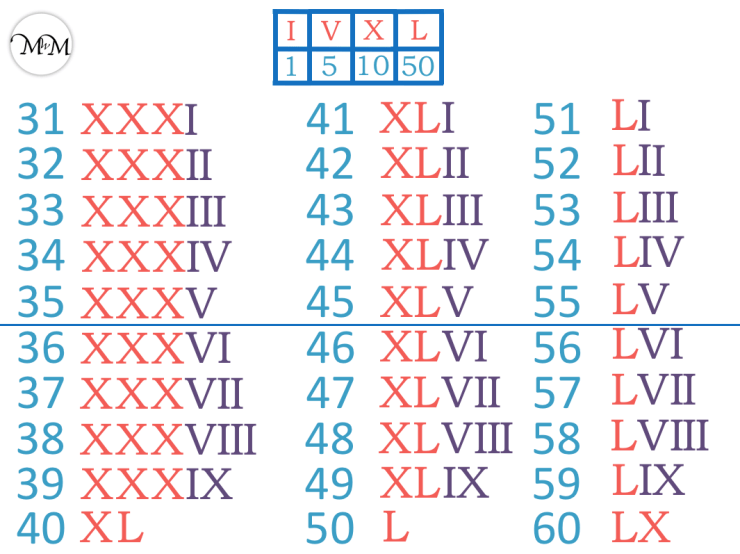 roman numerals chart to 60