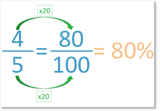 fractions to percentages