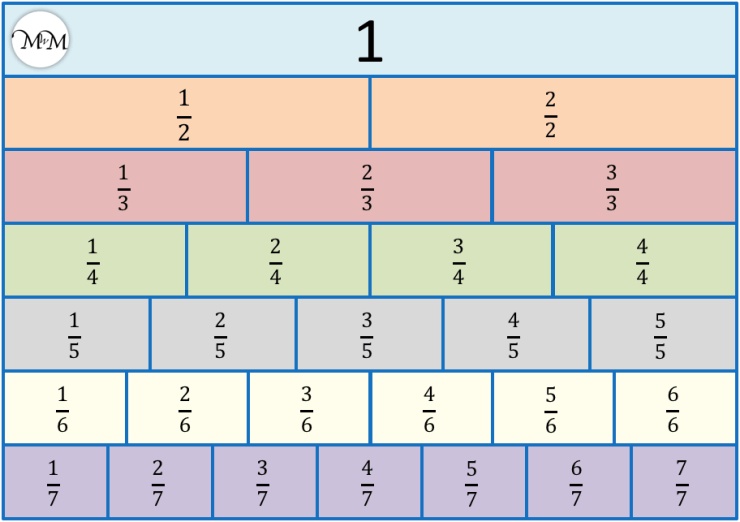 Fraction wall to order fractions