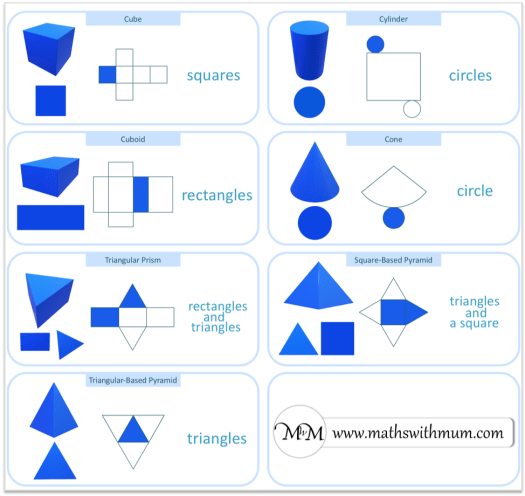 identifying 2D Shapes on the surface of 3D Shapes display poster