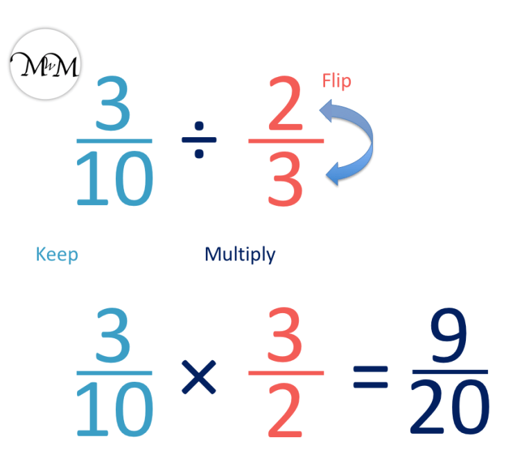dividing fractions example of three tenths divided by two thirds.