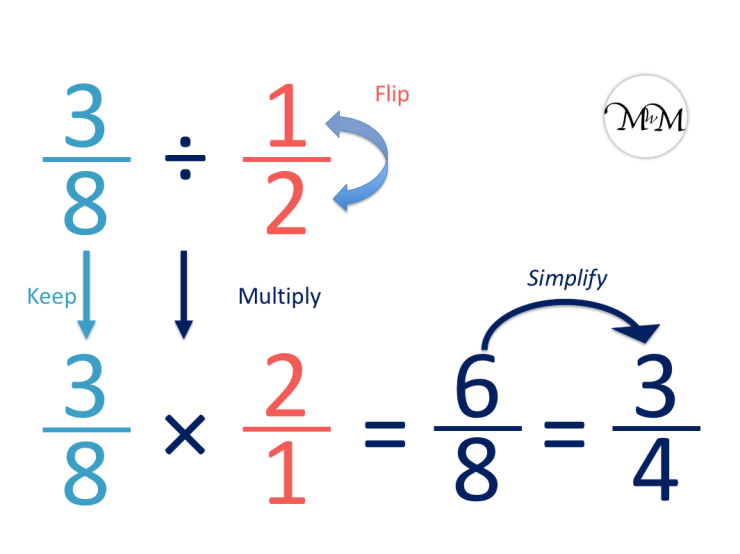 example of three tenths divided by one half with an answer as a simplified fraction.