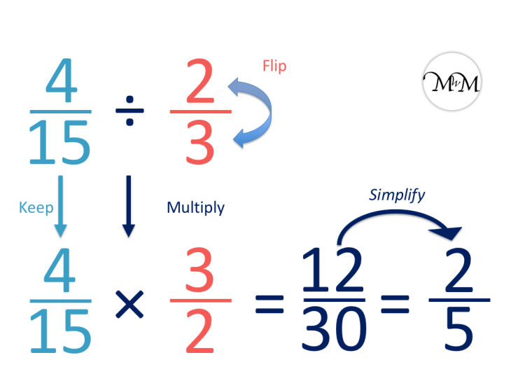 example of dividing the fraction four fifteenths by two thirds with a simplified fraction answer.