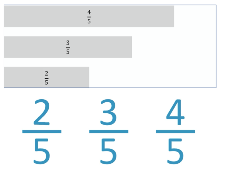 example of like fractions fifths