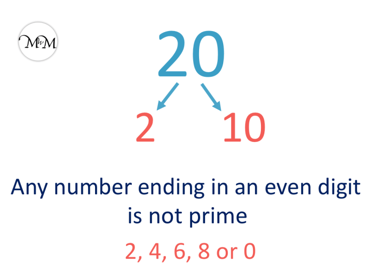 20 is not prime
