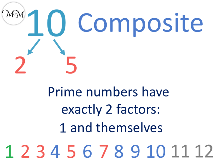 10 is a composite number