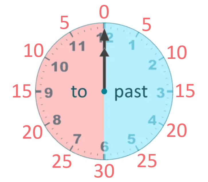 Minutes past and to the hour