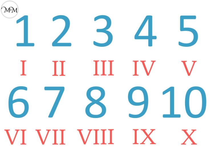 roman numerals to 10
