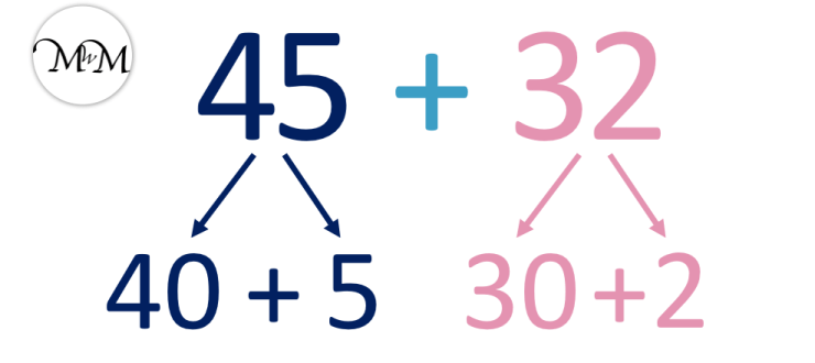 the split strategy for the addition of 45 + 32