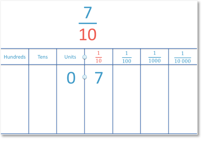 converting fractions to decimals