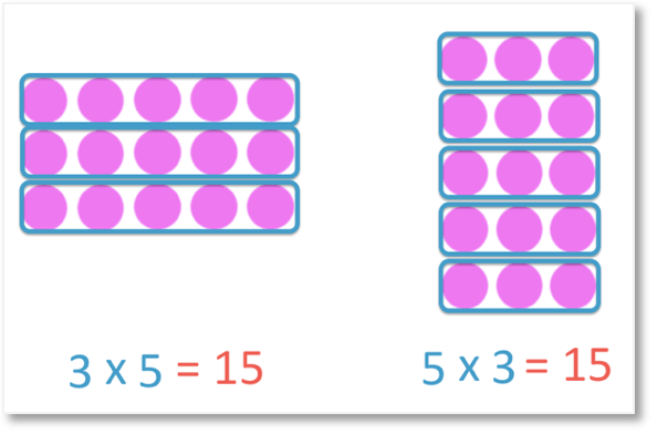 order of multiplication