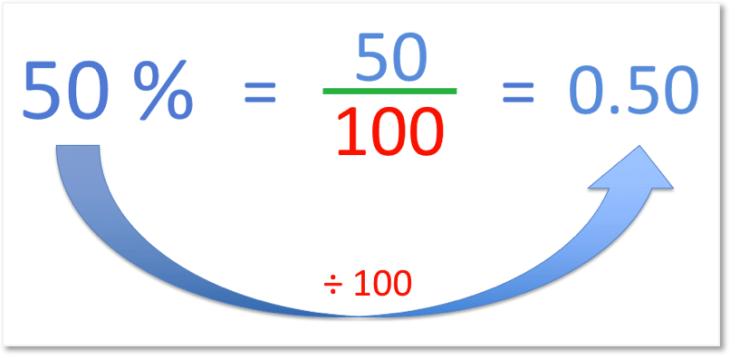 percentages to decimals