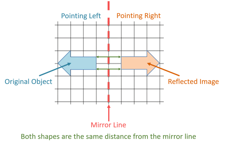 what reflection in a mirror line means