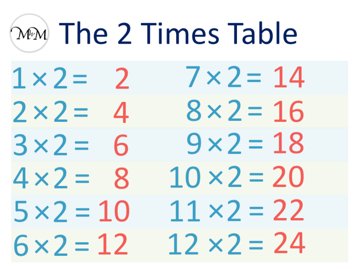 2 times table poster