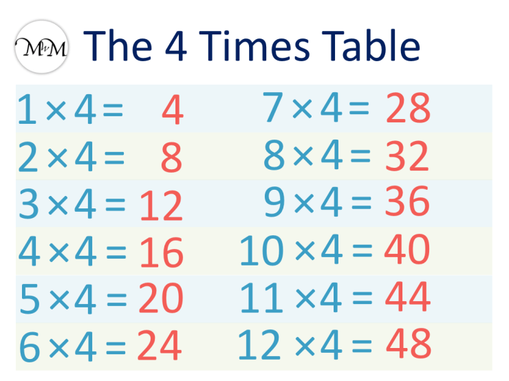 4 Times Table Poster