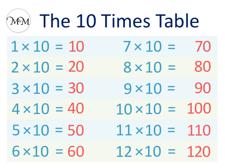 10 times table chart