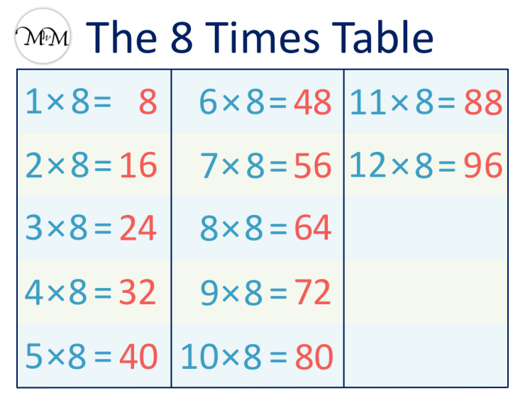 8 Times Table chart