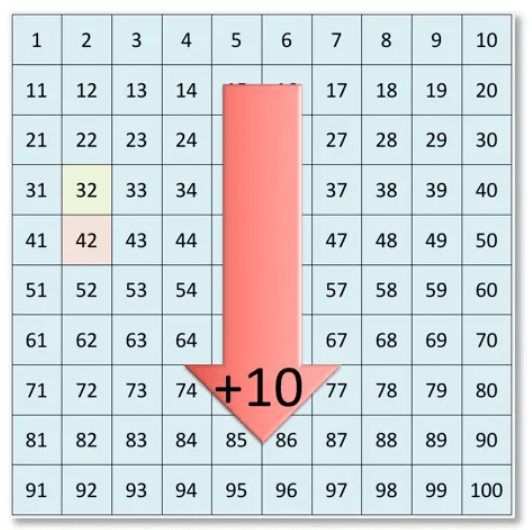 adding 10 using a number grid