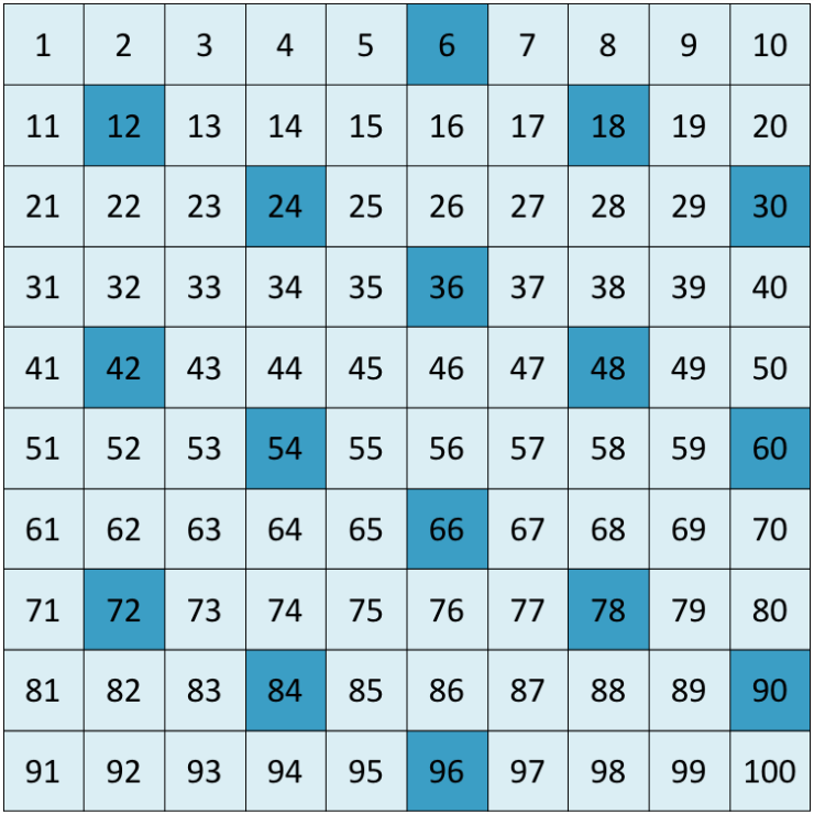 chart showing the multiples of 6
