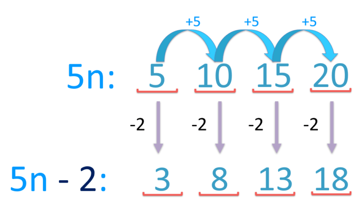 finding the nth term of the sequence 5n - 2