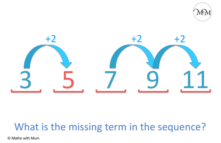 finding a missing term within a sequence example