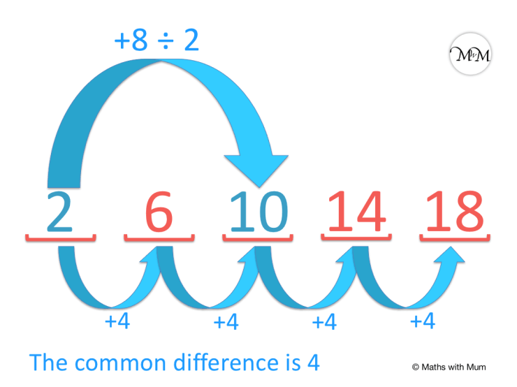 example of using the common difference to find missing terms