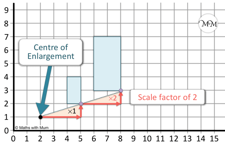 how to enlarge a shape by a scale factor about a centre of enlargement