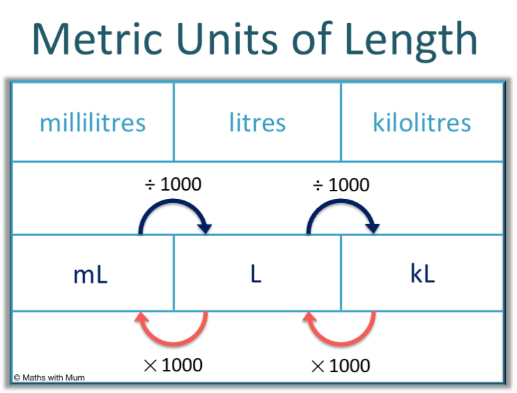 how to convert units of volume ml to l and l to kl