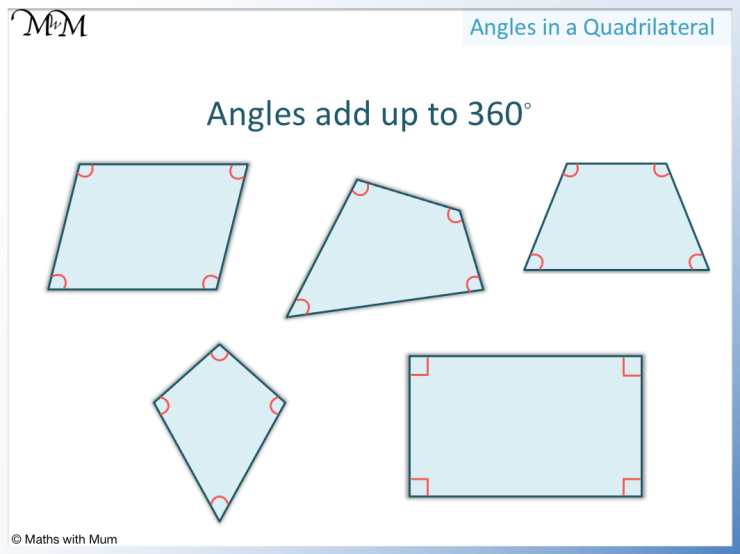 angles in a quadrilateral add up to 360 degrees