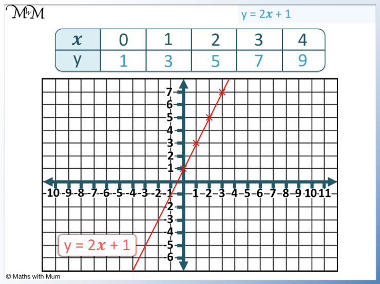 deciding if a table of values is linear