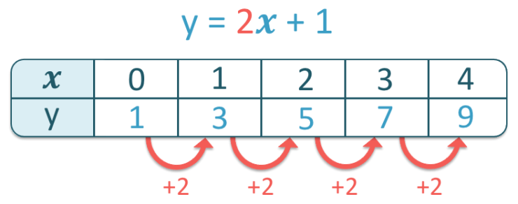 how to tell if a table of values is linear