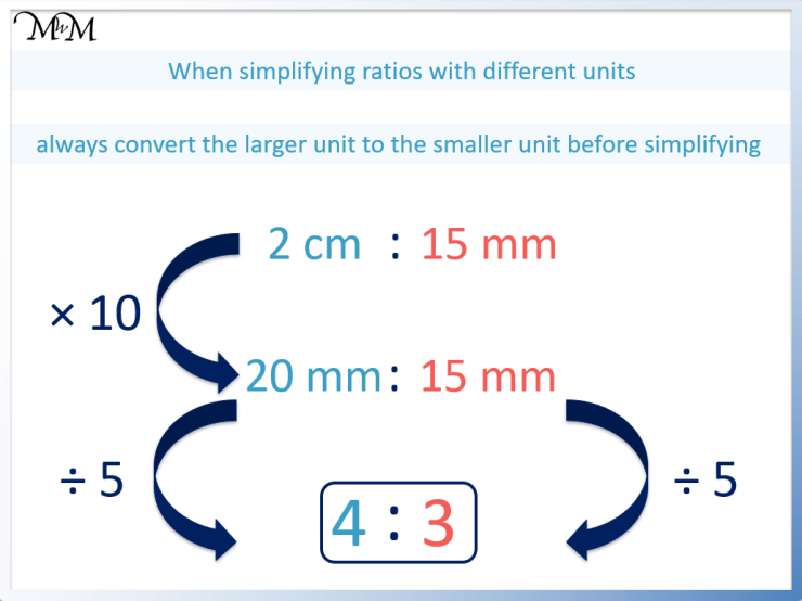 how to simplify ratios with different units
