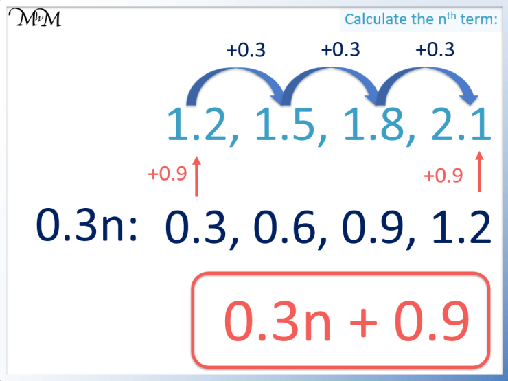 how to find the nth term of an arithmetic sequence with decimals