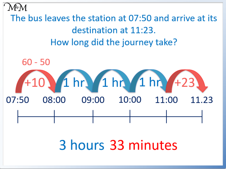 example of a word problem involving elapsed time