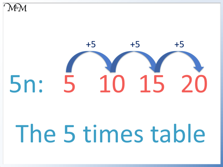 the difference between numbers in the five times table is 5