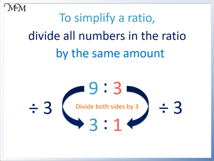 rule to simplify a ratio