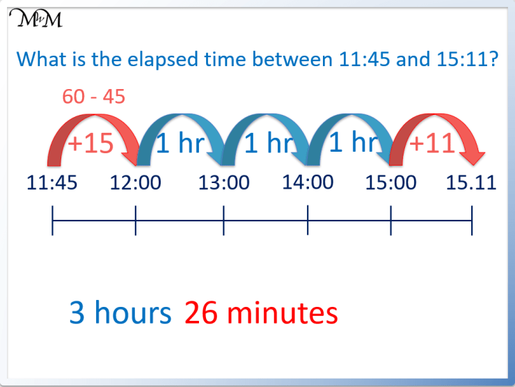 how to find the elapsed time between two times