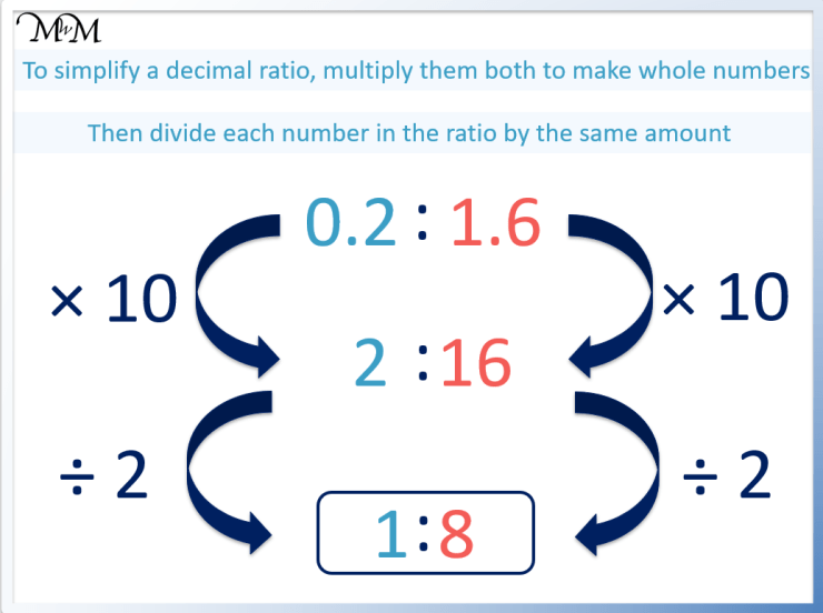 how to simplify a ratio with decimals