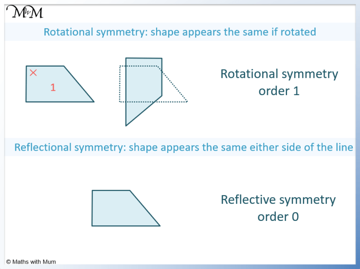 the difference between reflective symmetry and rotational symmetry