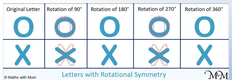 rotational symmetric in the alphabet