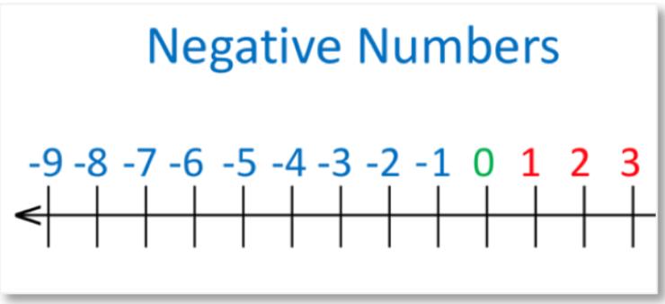 negatives on a number line