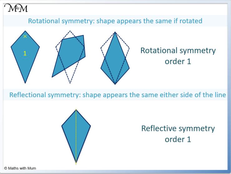 reflective vs rotational symmetry