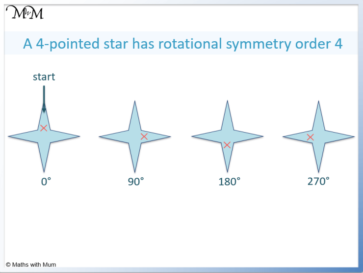rotational symmetry of a 4 pointed star