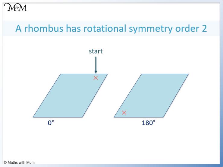 rotational symmetry of a rhombus
