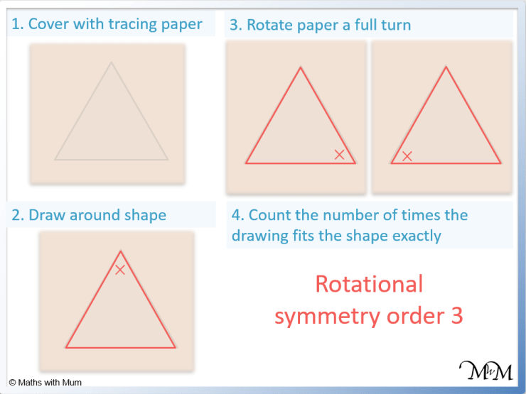 using tracing paper to find the order of rotational symmetry