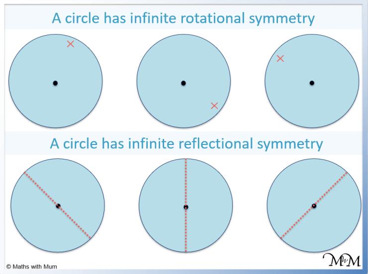 symmetry of a circle